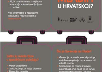 Kakva je budućnost mladih u Hrvatskoj?